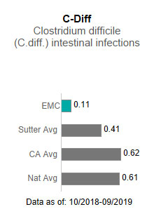 Eden Medical Center averaged .11 in C-Diff - Clostridium difficile (C-diff) intestinal                      infections. This is compared to the Sutter Health average of .41, the California average                      of .62 and the national average of .61. The data is as of: 10/2018-9/2019.