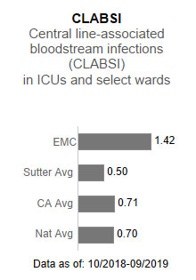 Eden Medical Center                      averaged 1.42 in CLABSI - Central line-associated blood stream infections (CLABSI)                      in ICUs and select wards. This is compared to the Sutter Health average of .50, the                      California average of .71 and the national average of .70. The data is as of:  10/2018-9/2019.