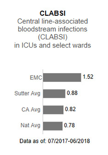 In 2017, Eden Medical                      Center averaged .57 in CLABSI - Central line-associated blood stream infections (CLABSI)                      in ICUs and select wards. This is compared to the Sutter Health average of .93, the                      California average of .85 and the national average of 1.00. The data is as of: January                      1, 2017 to December 2017.