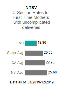 Eden Medical Center averaged                      13.30 in the NTSV - C-section rates for first time mothers with uncomplicated deliveries.                      This is compared to the Sutter Health average of 20.50, the California average of                      22.90 and the national average of 25.60. The data is as of: 1/2019-12/2019.