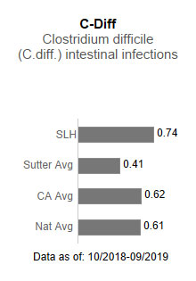 Sutter Lakeside Hospital averaged .74 in C-Diff - Clostridium difficile (C-diff)                      intestinal infections. This is compared to the Sutter Health average of .41, the California                      average of .62 and the national average of .61. The data is as of: 10/2018-9/2019.