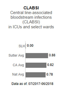 In 2017, Sutter                      Lakeside Hospital had no applicable data for CLABSI - Central line-associated blood                      stream infections (CLABSI) in ICUs and select wards. This is compared to the Sutter                      Health average of .93, the California average of .85 and the national average of 1.00.                      The data is as of: January 1, 2017 to December 2017.