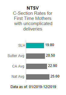 Sutter Lakeside                      Hospital averaged 19.80 in the NTSV - C-section rates for first time mothers with                      uncomplicated deliveries. This is compared to the Sutter Health average of 20.50,                      the California average of 22.90 and the national average of 25.60. The data is as                      of: 1/2019-12/2019.