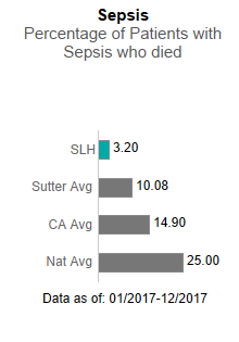 In 2017, Sutter Lakeside Hospital averaged 3.20 in Sepsis - Percentage of patients                      with sepsis who died. This is compared to the Sutter Health average of 10.08, the                      California average of 14.90 and the national average of 25.00. The data is as of:                      January 1, 2017 to December 2017.