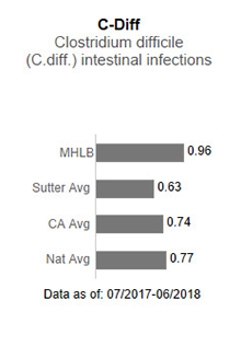 In 2017, Memorial Hospital Los Banos had no applicable data for C-Diff - Clostridium                      difficile (C-diff) intestinal infections. This is compared to the Sutter Health average                      of .75, the California average of .85 and the national average of 1.00. The data is                      as of: January 1, 2017 to December 2017.