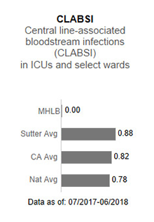 In 2017, Memorial                      Hospital Los Banos had no applicable data for CLABSI - Central line-associated blood                      stream infections (CLABSI) in ICUs and select wards. This is compared to the Sutter                      Health average of .93, the California average of .85 and the national average of 1.00.                      The data is as of: January 1, 2017 to December 2017.