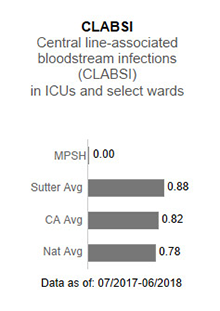 In 2017, Menlo Park                      Surgical Hospital had no applicable data for CLABSI - Central line-associated blood                      stream infections (CLABSI) in ICUs and select wards. This is compared to the Sutter                      Health average of .93, the California average of .85 and the national average of 1.00.                      The data is as of: January 1, 2017 to December 2017.