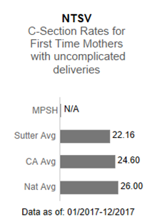 In 2017, Menlo Park Surgical Hospital had no applicable data in the NTSV - C-section                      rates for first time mothers with uncomplicated deliveries. This is compared to the                      Sutter Health average of 22.16, the California average of 24.60 and the national average                      of 26.00. The data is as of: January 1, 2017 to December 2017.