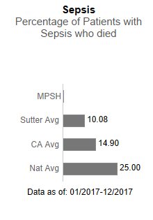 In 2017, Menlo Park Surgical Hospital had no applicable data in Sepsis - Percentage                      of patients with sepsis who died. This is compared to the Sutter Health average of                      10.08, the California average of 14.90 and the national average of 25.00. The data                      is as of: January 1, 2017 to December 2017.