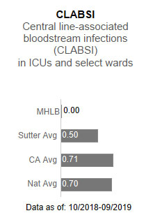 Memorial Hospital                      Los Banos had zero cases for CLABSI - Central line-associated blood stream infections                      (CLABSI) in ICUs and select wards. This is compared to the Sutter Health average of                      .50, the California average of .71 and the national average of .70. The data is as                      of: 10/2018-9/2019.