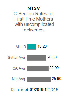 Memorial Hospital Los Banos averaged 10.20 in the NTSV - C-section rates for                      first time mothers with uncomplicated deliveries. This is compared to the Sutter Health                      average of 20.50, the California average of 22.90 and the national average of 25.60.                      The data is as of: 1/2019-12/2019.