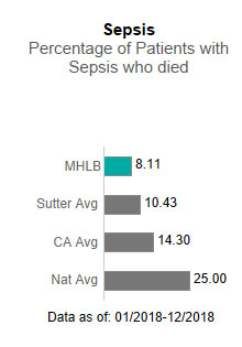 Memorial Hospital Los Banos averaged 8.11 in Sepsis - Percentage of patients                      with sepsis who died. This is compared to the Sutter Health average of 10.43, the                      California average of 14.30 and the national average of 25.00. The data is as of:                      1/2018-12/2018.