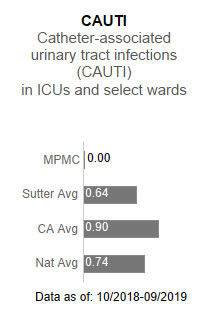 Mills-Peninsula Medical Center had zero cases for CAUTI - Catheter-associated urinary                      tract infections (CAUTI) in ICUs and select wards. This is compared to the Sutter                      Health average of .64, the California average of .90 and the national average of .74.                      The data is as of: 10/2018-9/2019.