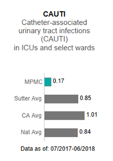 In 2017, Mills-Peninsula Medical Center averaged 0.00 in CAUTI - Catheter-associated                      urinary tract infections (CAUTI) in ICUs and select wards. This is compared to the                      Sutter Health average of .97, the California average of 1.05 and the national average                      of 1.00. The data is as of: January 1, 2017 to December 2017.