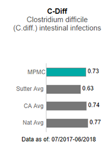 In 2017, Mills-Peninsula Medical Center averaged .69 in C-Diff - Clostridium                      difficile (C-diff) intestinal infections. This is compared to the Sutter Health average                      of .75, the California average of .85 and the national average of 1.00. The data is                      as of: January 1, 2017 to December 2017.