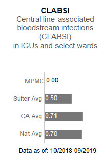 Mills-Peninsula                      Medical Center had zero cases for CLABSI - Central line-associated blood stream infections                      (CLABSI) in ICUs and select wards. This is compared to the Sutter Health average of                      .50, the California average of .71 and the national average of .70. The data is as                      of: 10/2018-9/2019.