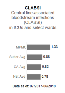 In 2017, Mills-Peninsula                      Medical Center averaged .86 in CLABSI - Central line-associated blood stream infections                      (CLABSI) in ICUs and select wards. This is compared to the Sutter Health average of                      .93, the California average of .85 and the national average of 1.00. The data is as                      of: January 1, 2017 to December 2017.