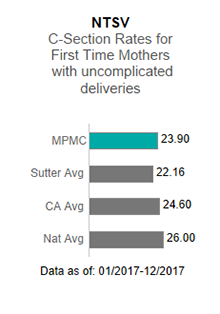In 2017, Mills-Peninsula Medical Center averaged 23.90 in the NTSV - C-section                      rates for first time mothers with uncomplicated deliveries. This is compared to the                      Sutter Health average of 22.16, the California average of 24.60 and the national average                      of 26.00. The data is as of: January 1, 2017 to December 2017.
