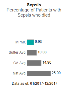 In 2017, Mills-Peninsula Medical Center 6.93 in Sepsis - Percentage of patients                      with sepsis who died. This is compared to the Sutter Health average of 10.08, the                      California average of 14.90 and the national average of 25.00. The data is as of:                      January 1, 2017 to December 2017.