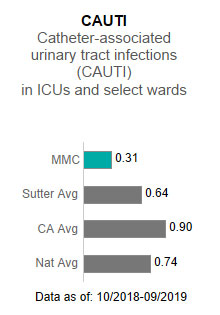 Memorial Medical                      Center averaged .31 in CAUTI - Catheter-associated urinary tract infections (CAUTI)                      in ICUs and select wards. This is compared to the Sutter Health average of .64, the                      California average of .90 and the national average of .74. The data is as of: 10/2018-9/2019.