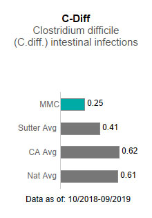 Memorial Medical Center averaged .25 in C-Diff - Clostridium difficile (C-diff)                      intestinal infections. This is compared to the Sutter Health average of .41, the California                      average of .62 and the national average of .61. The data is as of: 10/2018-9/2019.