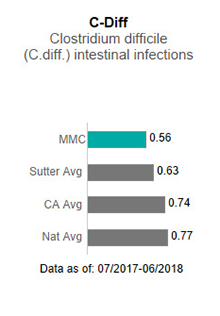 In 2017, Memorial Medical Center averaged .80 in C-Diff - Clostridium difficile                      (C-diff) intestinal infections. This is compared to the Sutter Health average of .75,                      the California average of .85 and the national average of 1.00. The data is as of:                      January 1, 2017 to December 2017.