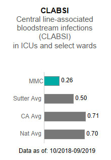 Memorial Medical                      Center averaged .26 in CLABSI - Central line-associated blood stream infections (CLABSI)                      in ICUs and select wards. This is compared to the Sutter Health average of .50, the                      California average of .71 and the national average of .70. The data is as of: 10/2018-9/2019.