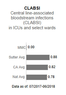 In 2017, Memorial                      Medical Center averaged .83 in CLABSI - Central line-associated blood stream infections                      (CLABSI) in ICUs and select wards. This is compared to the Sutter Health average of                      .93, the California average of .85 and the national average of 1.00. The data is as                      of: January 1, 2017 to December 2017.