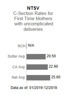 Novato Community Hospital had no applicable data in the NTSV - C-section rates                      for first time mothers with uncomplicated deliveries. This is compared to the Sutter                      Health average of 20.50, the California average of 22.90 and the national average                      of 25.60. The data is as of: 1/2019-12/2019.