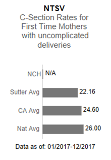 In 2017, Novato Community Hospital had no applicable data in the NTSV - C-section                      rates for first time mothers with uncomplicated deliveries. This is compared to the                      Sutter Health average of 22.16, the California average of 24.60 and the national average                      of 26.00. The data is as of: January 1, 2017 to December 2017.