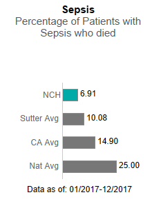 In 2017, Novato Community Hospital averaged 6.91 in Sepsis - Percentage of patients                      with sepsis who died. This is compared to the Sutter Health average of 10.08, the                      California average of 14.90 and the national average of 25.00. The data is as of:                      January 1, 2017 to December 2017.