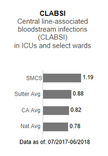 In 2017, Sutter                      Medical Center, Sacramento averaged 1.22 in CLABSI - Central line-associated blood                      stream infections (CLABSI) in ICUs and select wards. This is compared to the Sutter                      Health average of .93, the California average of .85 and the national average of 1.00.                      The data is as of: January 1, 2017 to December 2017.
