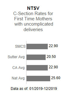 Sutter                      Medical Center, Sacramento averaged 22.90 in the NTSV - C-section rates for first                      time mothers with uncomplicated deliveries. This is compared to the Sutter Health                      average of 20.50, the California average of 22.90 and the national average of 25.60.                      The data is as of: 1/2019-12/2019.