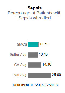 Sutter Medical Center, Sacramento averaged 11.59 in Sepsis - Percentage of patients                      with sepsis who died. This is compared to the Sutter Health average of 10.43, the                      California average of 14.30 and the national average of 25.00. The data is as of:                      1/2018-12/2018.