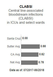 In 2017, Sutter                      Maternity & Surgery Center of Santa Cruz had no applicable data for CLABSI - Central                      line-associated blood stream infections (CLABSI) in ICUs and select wards. This is                      compared to the Sutter Health average of .93, the California average of .85 and the                      national average of 1.00. The data is as of: January 1, 2017 to December 2017.