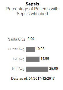In 2017,                      Sutter Maternity & Surgery Center of Santa Cruz averaged 0.00 in Sepsis - Percentage                      of patients with sepsis who died. This is compared to the Sutter Health average of                      10.08, the California average of 14.90 and the national average of 25.00. The data                      is as of: January 1, 2017 to December 2017.