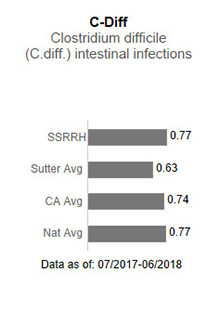 In 2017, Sutter Santa Rosa Regional Hospital averaged .82 in C-Diff - Clostridium                      difficile (C-diff) intestinal infections. This is compared to the Sutter Health average                      of .75, the California average of .85 and the national average of 1.00. The data is                      as of: January 1, 2017 to December 2017.