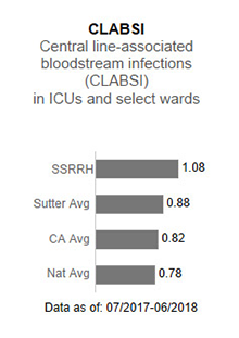 In 2017, Sutter                      Santa Rosa Regional Hospital averaged 1.15 in CLABSI - Central line-associated blood                      stream infections (CLABSI) in ICUs and select wards. This is compared to the Sutter                      Health average of .93, the California average of .85 and the national average of 1.00.                      The data is as of: January 1, 2017 to December 2017.