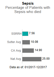 In 2017, Sutter Santa Rosa Regional Hospital averaged 7.56 in Sepsis - Percentage                      of patients with sepsis who died. This is compared to the Sutter Health average of                      10.08, the California average of 14.90 and the national average of 25.00. The data                      is as of: January 1, 2017 to December 2017.