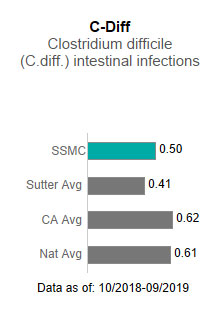 Sutter Solano Medical                      Center averaged .50 in C-Diff - Clostridium difficile (C-diff) intestinal infections.                      This is compared to the Sutter Health average of .41, the California average of .62                      and the national average of .61. The data is as of:  10/2018-9/2019.