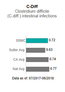In 2017, Sutter Solano Medical Center averaged .76 in C-Diff - Clostridium difficile                      (C-diff) intestinal infections. This is compared to the Sutter Health average of .75,                      the California average of .85 and the national average of 1.00. The data is as of:                      January 1, 2017 to December 2017.