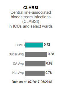 In 2017, Sutter                      Solano Medical Center averaged 0.80 in CLABSI - Central line-associated blood stream                      infections (CLABSI) in ICUs and select wards. This is compared to the Sutter Health                      average of .93, the California average of .85 and the national average of 1.00. The                      data is as of: January 1, 2017 to December 2017.