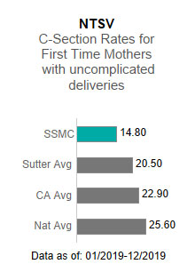 Sutter Solano Medical Center averaged 14.80 in the NTSV - C-section rates for                      first time mothers with uncomplicated deliveries. This is compared to the Sutter Health                      average of 20.50, the California average of 22.90 and the national average of 25.60.                      The data is as of: 1/2019-12/2019.