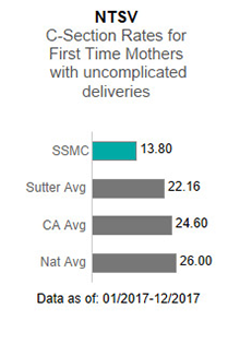 In 2017, Sutter Solano Medical Center averaged 13.80 in the NTSV - C-section                      rates for first time mothers with uncomplicated deliveries. This is compared to the                      Sutter Health average of 22.16, the California average of 24.60 and the national average                      of 26.00. The data is as of: January 1, 2017 to December 2017.