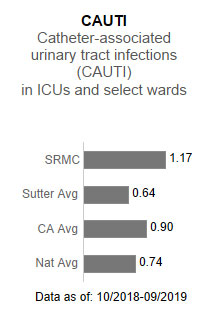 Sutter Roseville Medical Center averaged 1.17 in CAUTI - Catheter-associated urinary                      tract infections (CAUTI) in ICUs and select wards. This is compared to the Sutter                      Health average of .64, the California average of .90 and the national average of .74.                      The data is as of: 10/2018-9/2019.
