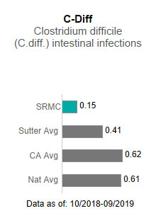 Sutter Roseville                      Medical Center averaged .15 in C-Diff - Clostridium difficile (C-diff) intestinal                      infections. This is compared to the Sutter Health average of .41, the California average                      of .62 and the national average of .61. The data is as of: 10/2018-9/2019.