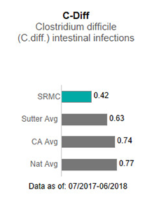 In 2017, Sutter Roseville Medical Center averaged .65 in C-Diff - Clostridium                      difficile (C-diff) intestinal infections. This is compared to the Sutter Health average                      of .75, the California average of .85 and the national average of 1.00. The data is                      as of: January 1, 2017 to December 2017.