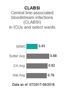 In 2017, Sutter Roseville                      Medical Center averaged .68 in CLABSI - Central line-associated blood stream infections                      (CLABSI) in ICUs and select wards. This is compared to the Sutter Health average of                      .93, the California average of .85 and the national average of 1.00. The data is as                      of: January 1, 2017 to December 2017.