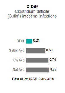 In 2017, Sutter Tracy Community Hospital averaged .53 in C-Diff - Clostridium                      difficile (C-diff) intestinal infections. This is compared to the Sutter Health average                      of .75, the California average of .85 and the national average of 1.00. The data is                      as of: January 1, 2017 to December 2017.