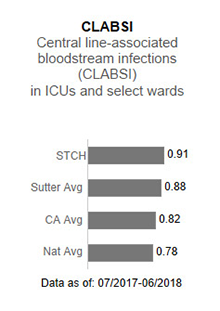 In 2017, Sutter                      Tracy Community Hospital averaged 1.93 in CLABSI - Central line-associated blood stream                      infections (CLABSI) in ICUs and select wards. This is compared to the Sutter Health                      average of .93, the California average of .85 and the national average of 1.00. The                      data is as of: January 1, 2017 to December 2017.